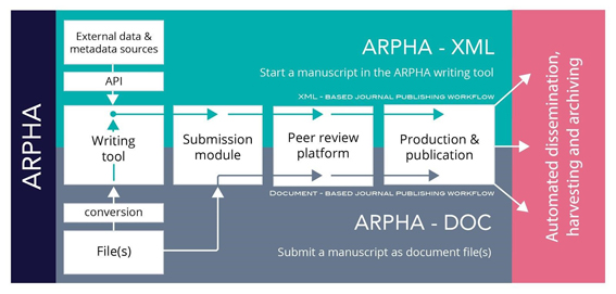 ARPHA Workflow